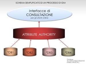 Schema semplificato di un processo di IDM